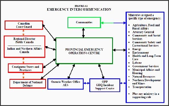 emergency inter munication