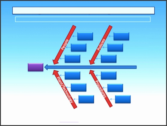 fishbone diagram example template