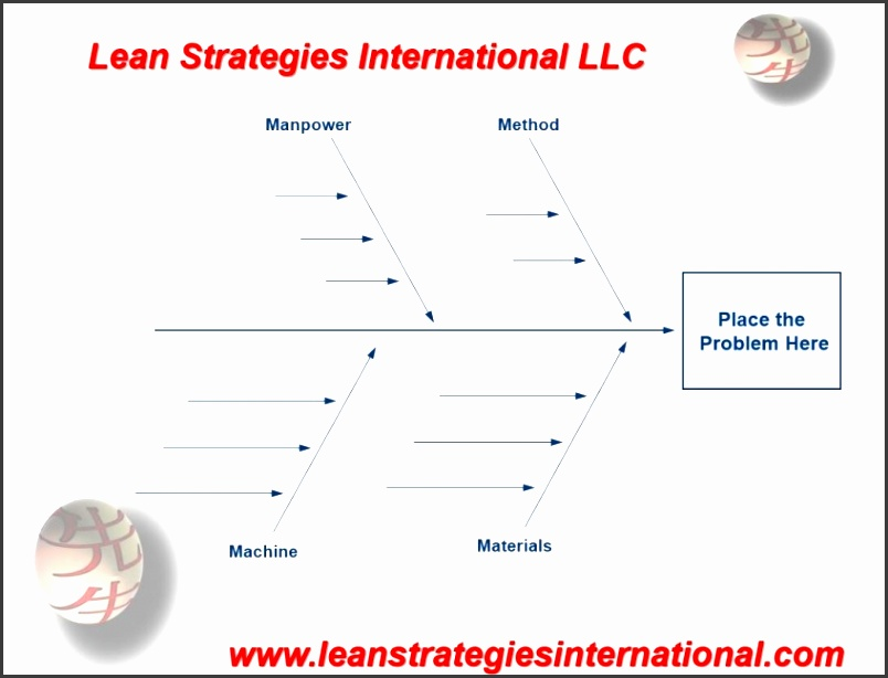 fishbone diagram templates now available custom made or standard format you tell us
