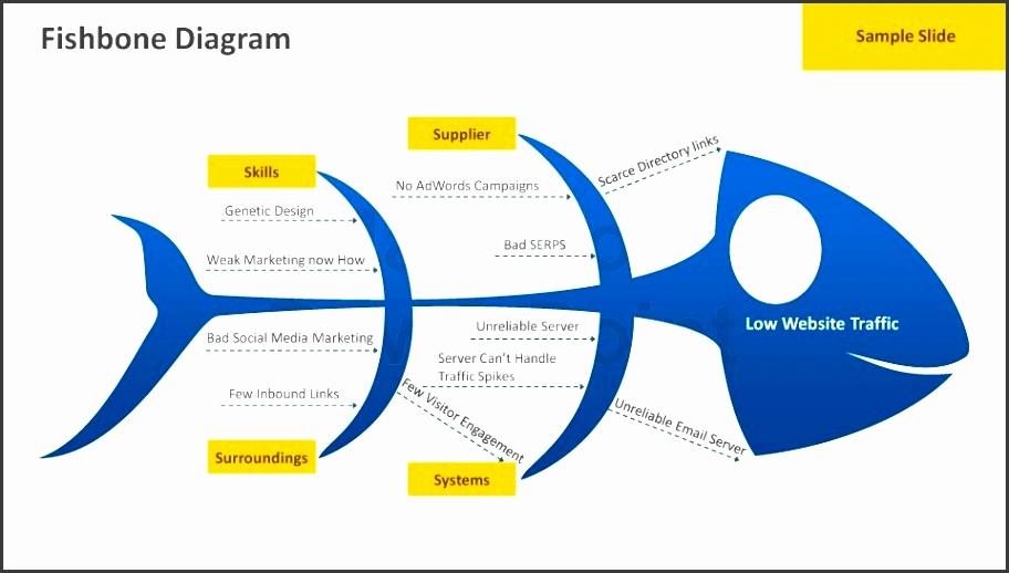 fishbone diagram powerpoint template throughout fishbone diagram template powerpoint
