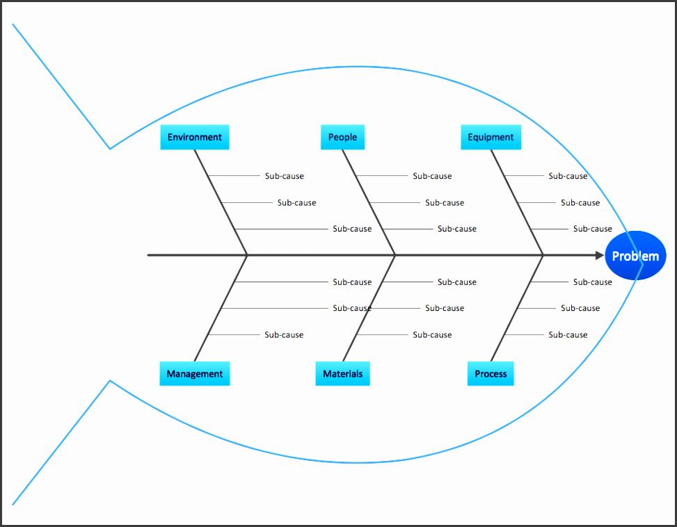 conceptdraw samples fishbone diagram