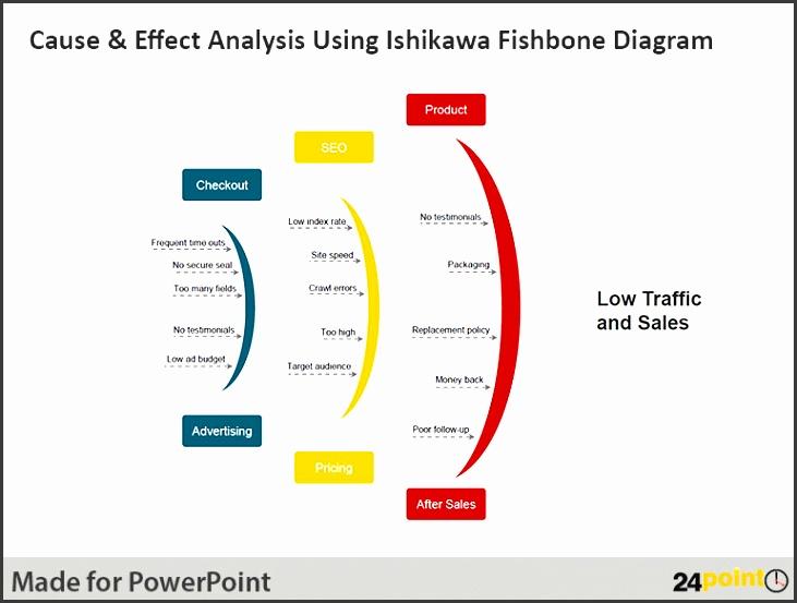 powerpoint sample use ishikawa fishbone diagram