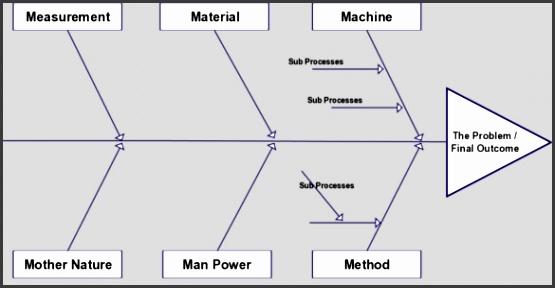 manufacturing fishbone diagram template editable