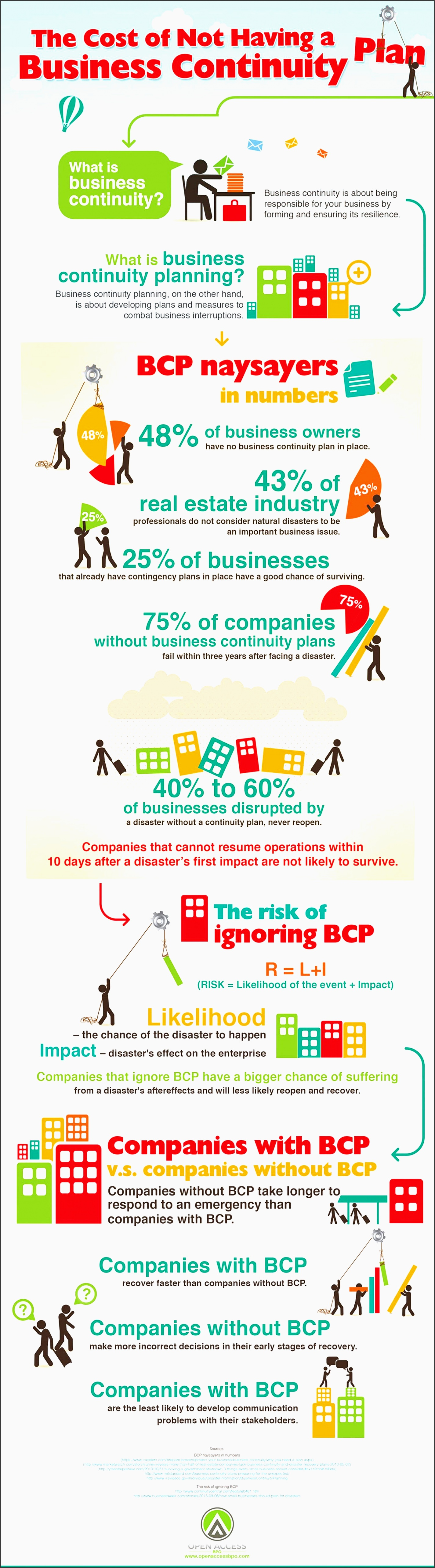 25 unique business continuity planning ideas on pinterest continuity of government risk management and insurance business