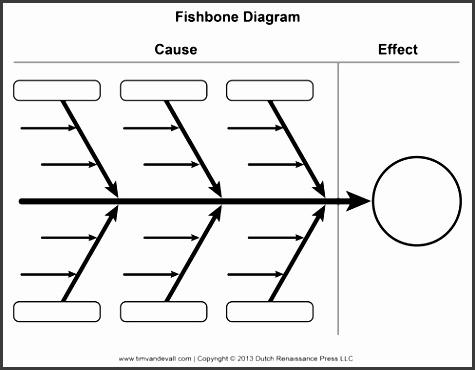 here is a free blank fishbone diagram template aka cause and effect graphic organizer or a ishikawa diagram there is also a fishbone diagram example