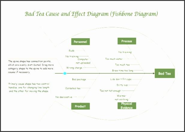 bad tea fishbone