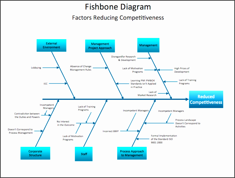 excelent online flowchart drawing tool picture ideas business productivity ishikawa diagram factors reducing petitiveness