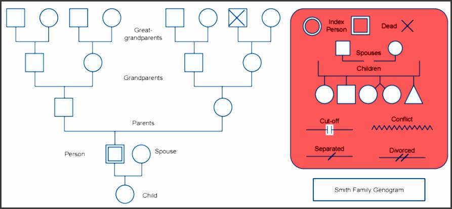 genogram template in word