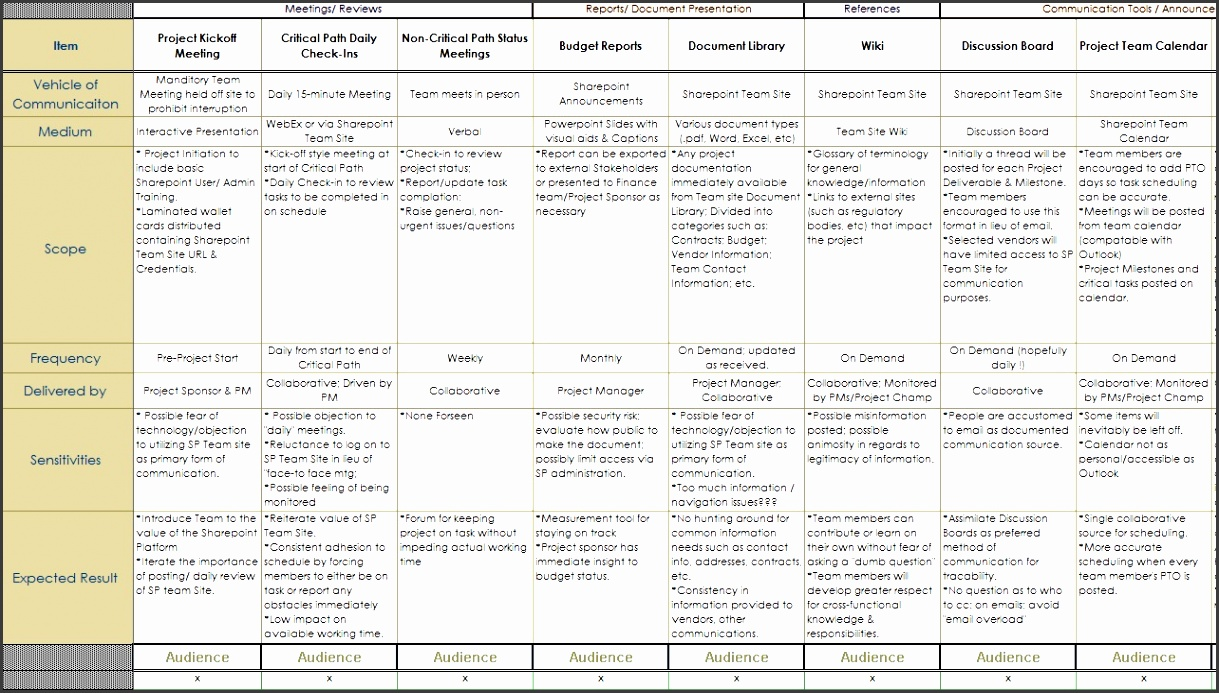 munication plan munication plan outline template 4jteoxi1