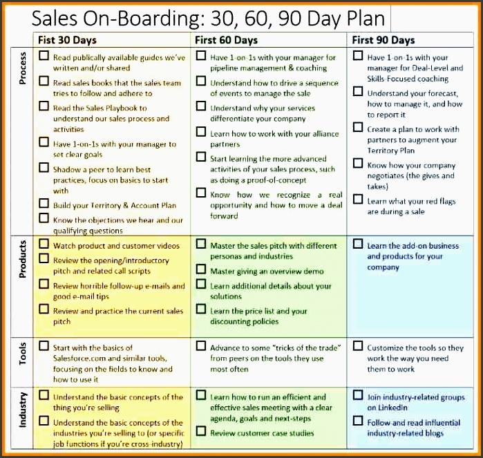7 30 60 90 day sales plan template free sample
