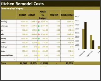 kitchen remodel costs calculator excel template renovation cost vs bud tracker