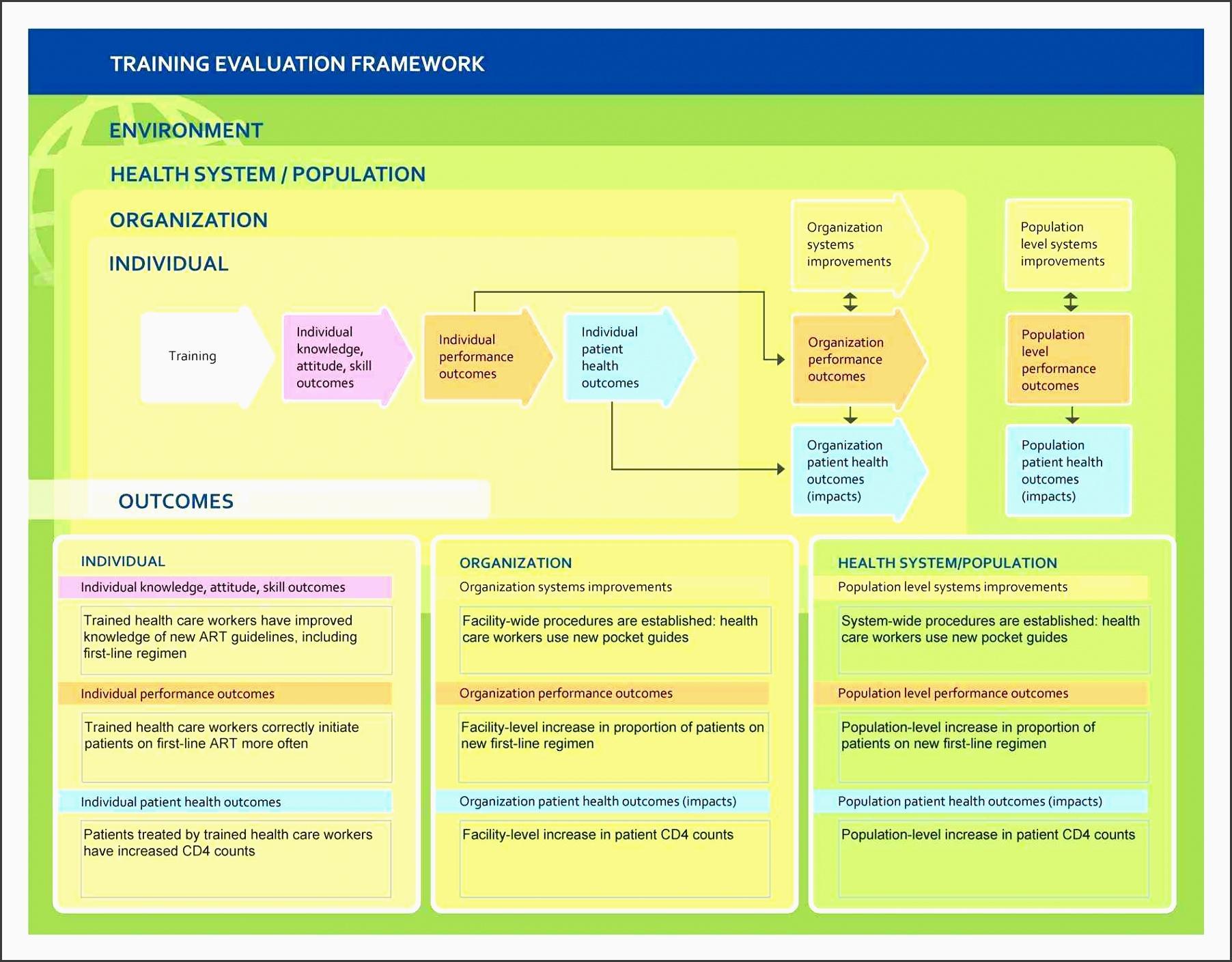 payroll areas for development plan template employees development staff training plan template plan template for employees