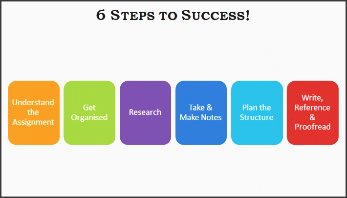 this guide breaks down the assignment writing into 6 steps it describes each step and will provide tips on how to plete each