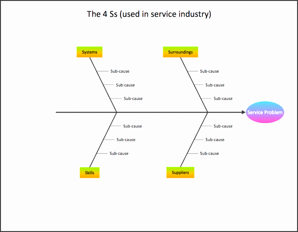 fishbone diagram template service 4 ss my conceptdraw software