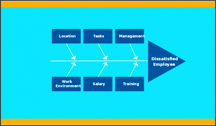 fishbone diagram template for dissatisfied employees