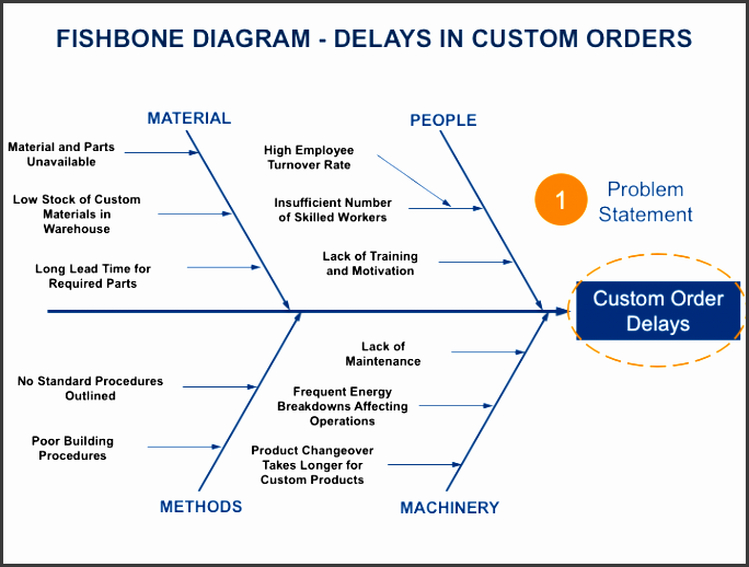 create your own custom fishbone diagram without hiring a designer with canva s impressively easy to use diagram maker pletely free pletely online