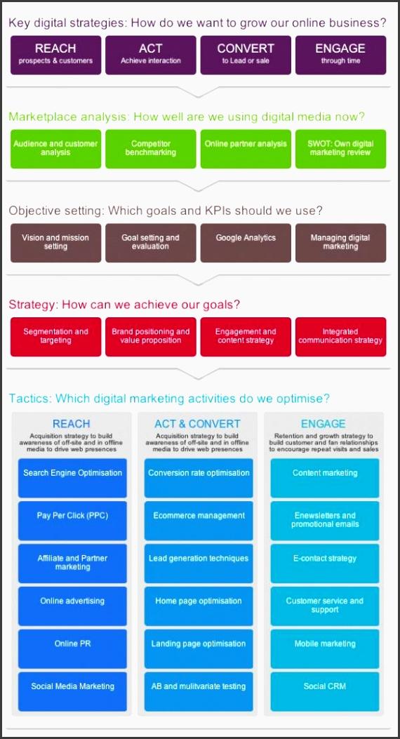 25 unique marketing plan template ideas on pinterest marketing plan strategic marketing plan and startup business plan template