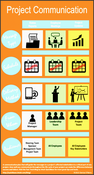 project munication infographic other munication plan requirements
