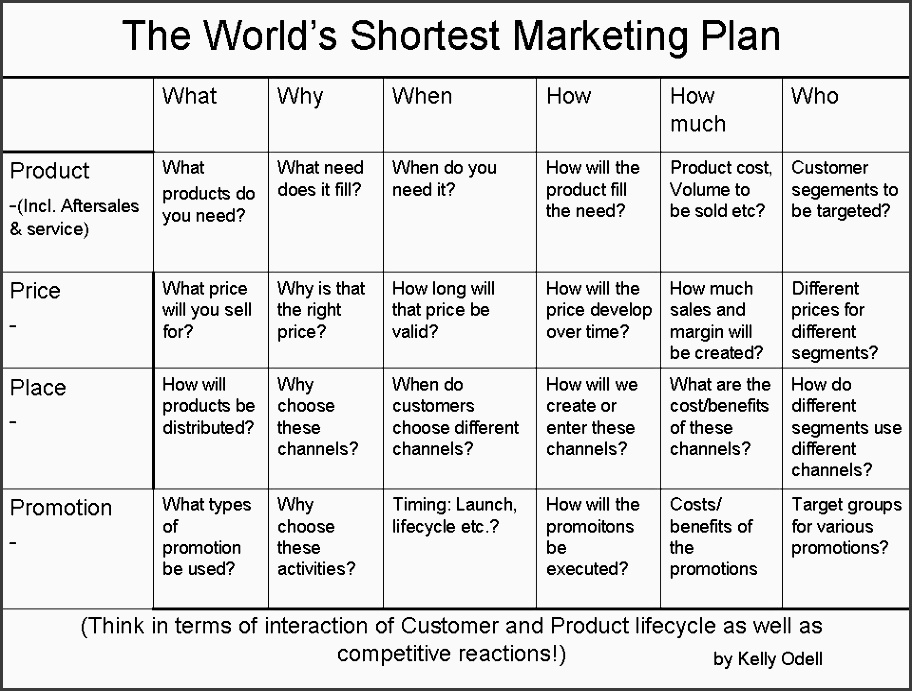 9 How to Make Tactical Marketing Plan In Word ...