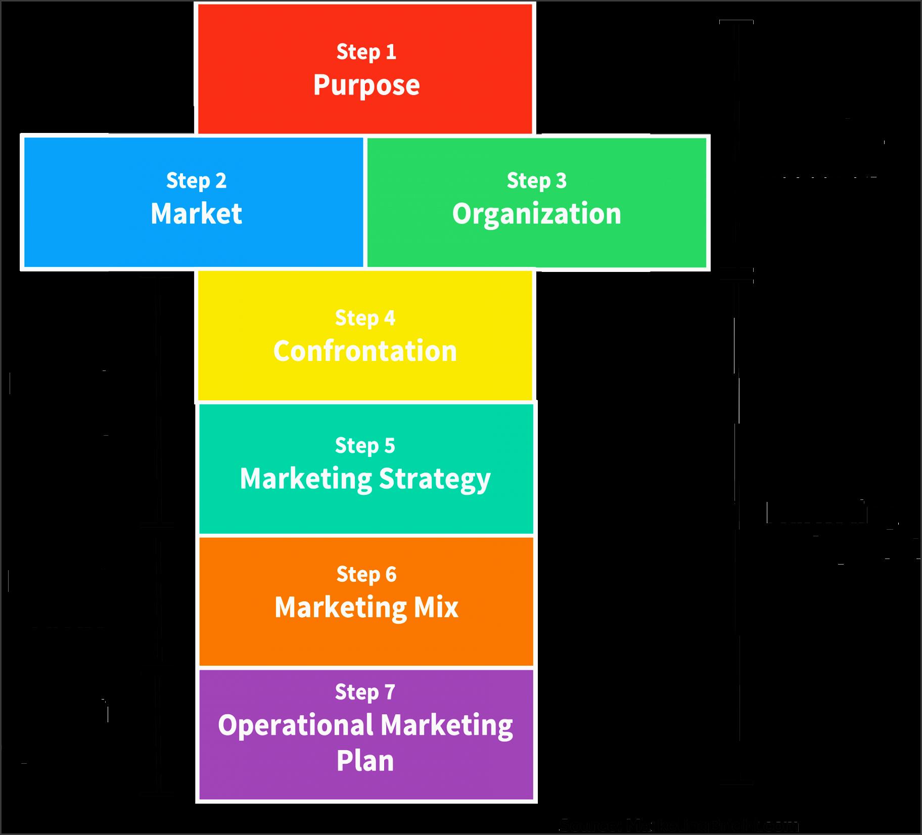 marketing strategy roadmap