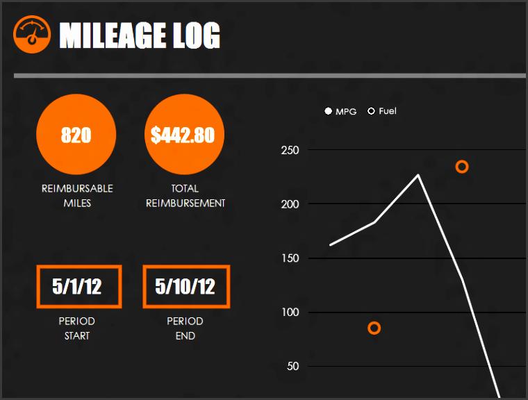 fuel consumption log template log templates excel mileage log