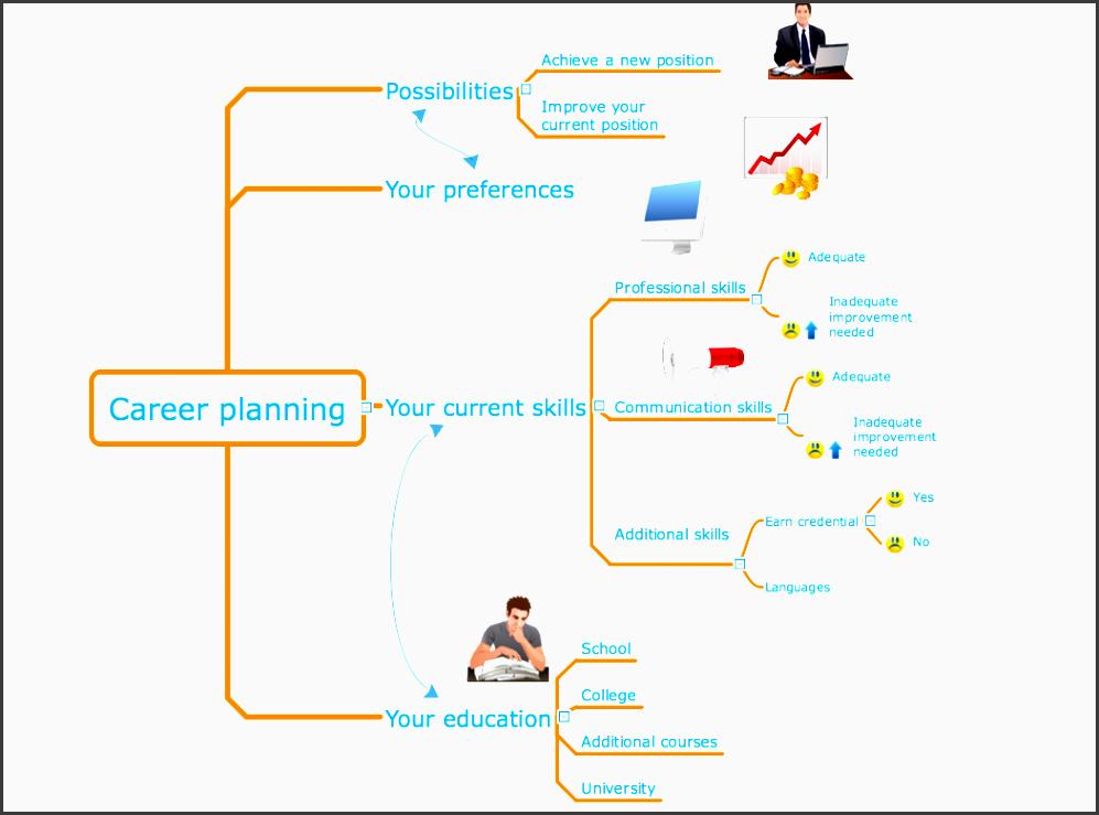 sample 4 mind map career planning