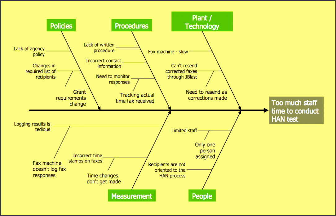 fishbone diagram han project