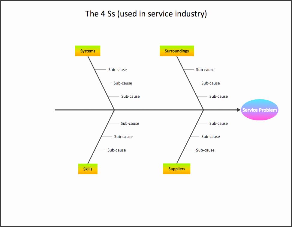 sample 6 fishbone diagram service 4s s template