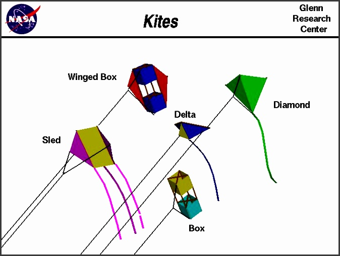 kites brief overview from nasa glenn research center also check out how to