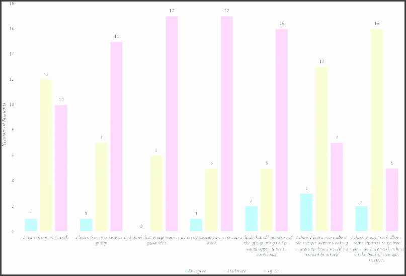 bar chart showing the number of students responding to the likert scale questions