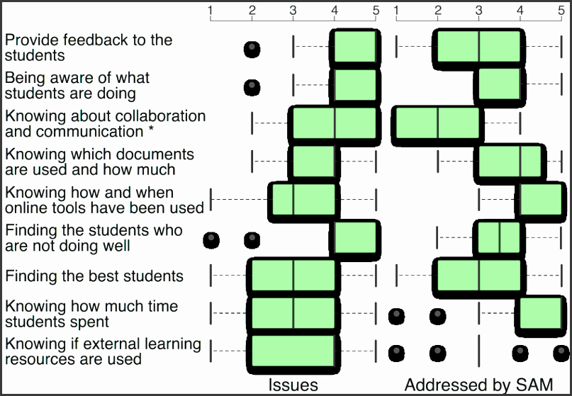 figure 3 box plots of the likert scale analysis of teaching issues for the cgiar