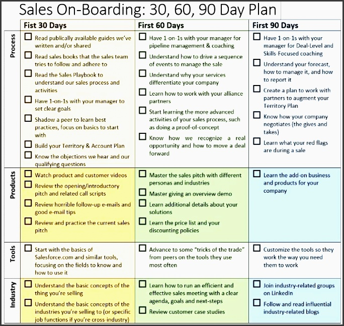 best photos of 30 60 90 day plan for new job example of 30 60 90 day plan template 30 60 90 day work plan template and 30 60 90 day plan template