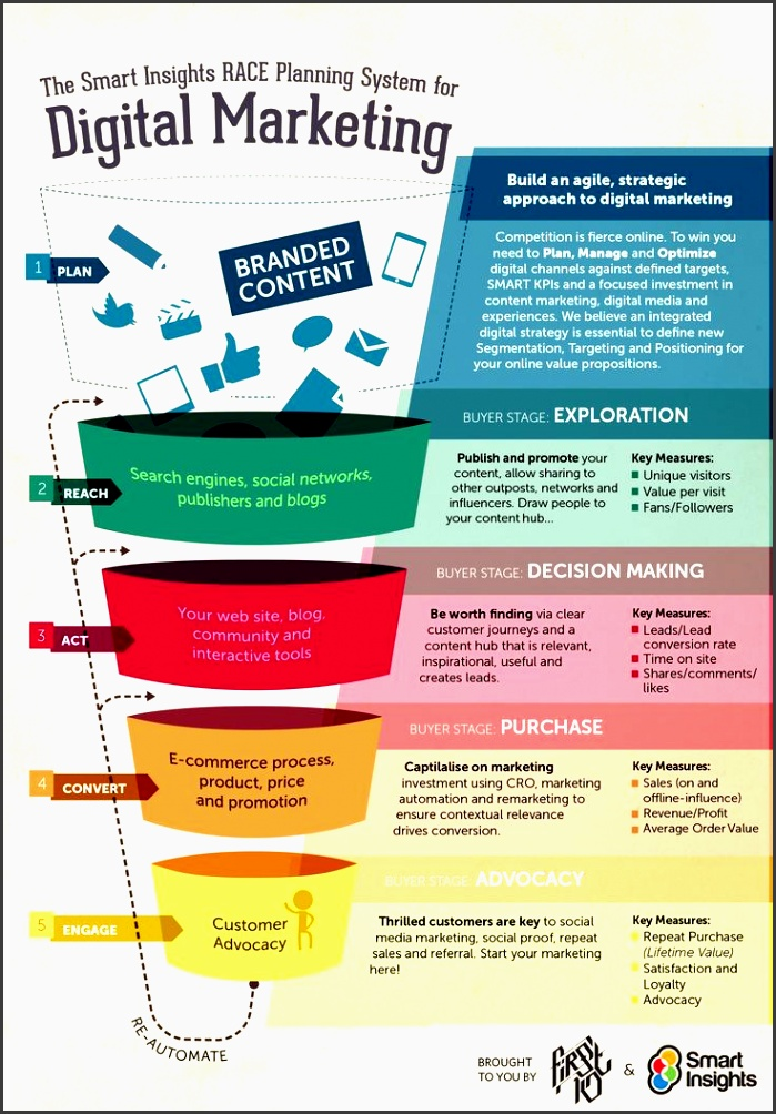using the smart insights race marketing funnel to develop a digital strategy as we enter 2015