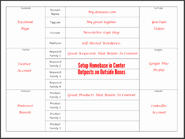 meeting notes template social media planner
