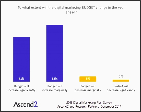 only 7 of respondents expect to decrease their digital marketing spend in 2018