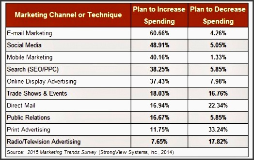 as the above table shows most of the planned increases in spending are directed to digital marketing