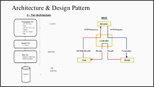 architecture design pattern mvc 3 tier architecture