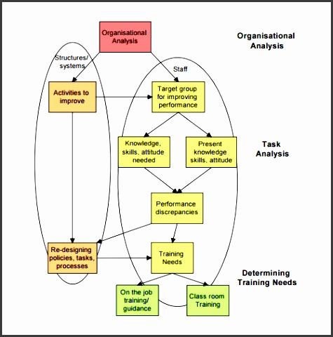 sample training needs assessment template