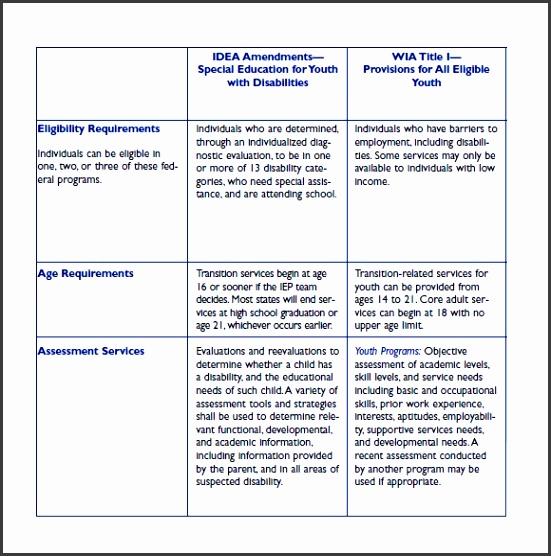 employee skills assessment sample
