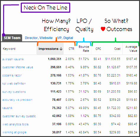 search marketing data analysi ppc team
