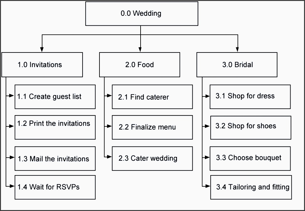 wedding exercise solution
