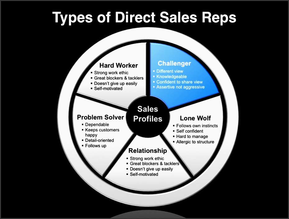this image illustrates the type of direct sales reps that is used in the development of