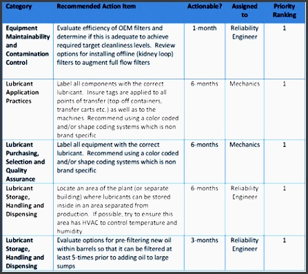 sample plan project project plan sample soc proactive maintenance products
