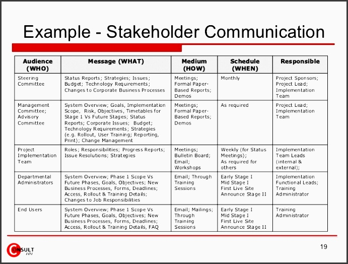 stakeholder munication plan template
