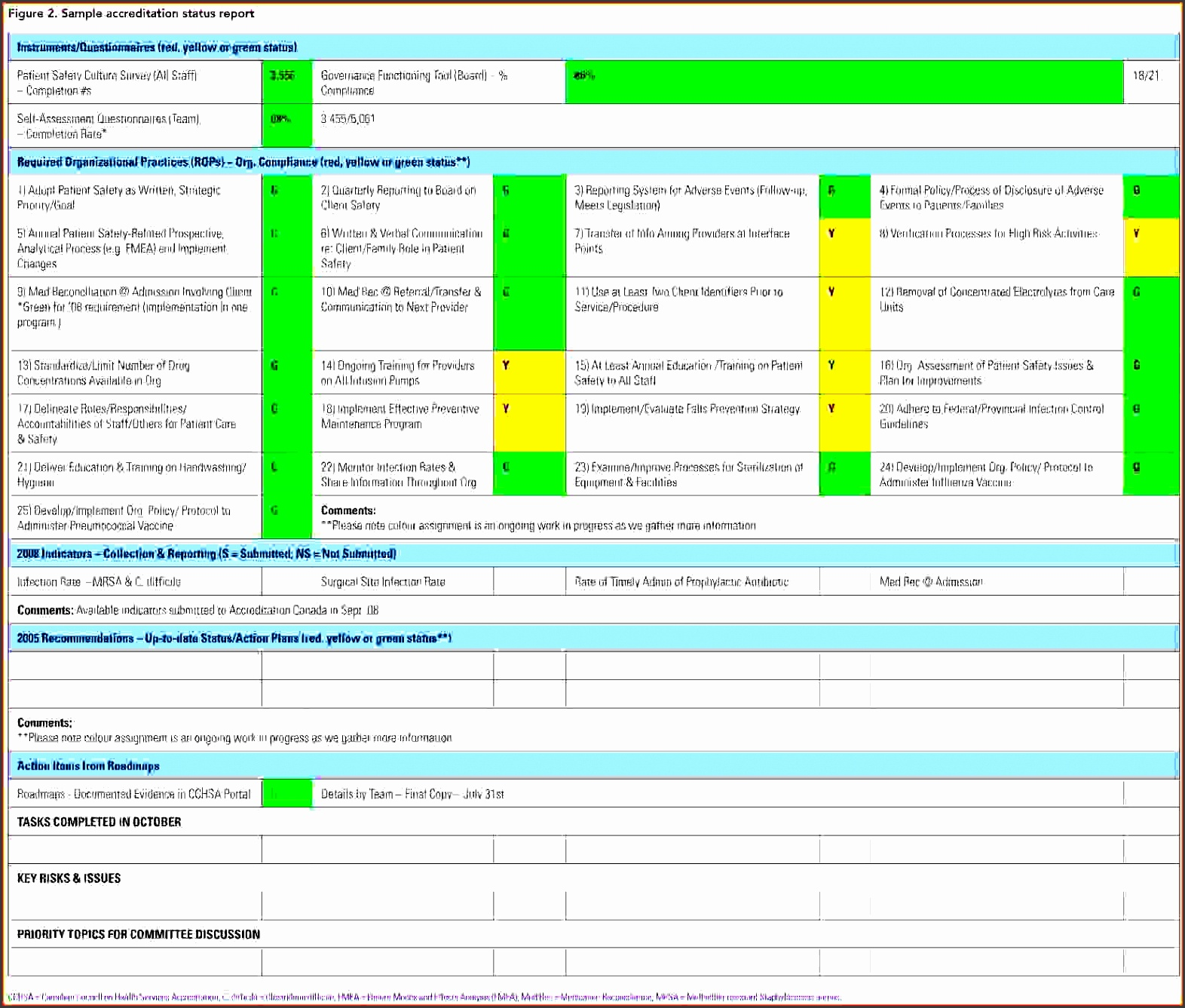 collection of solutions status report template weekly status report sponsorship letter wonderful status report template