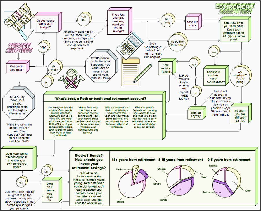 the financial planning flowchart