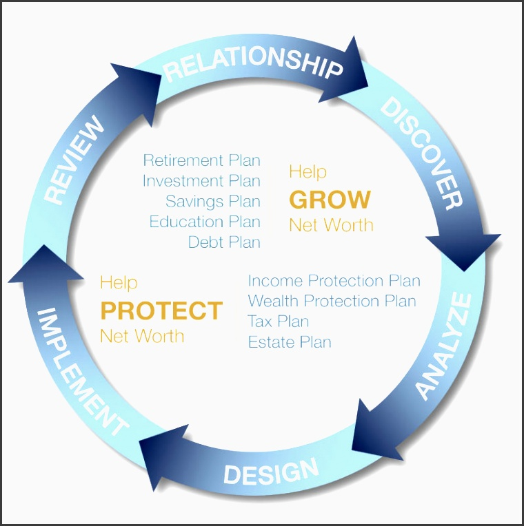 global view capital advisors financial planning process