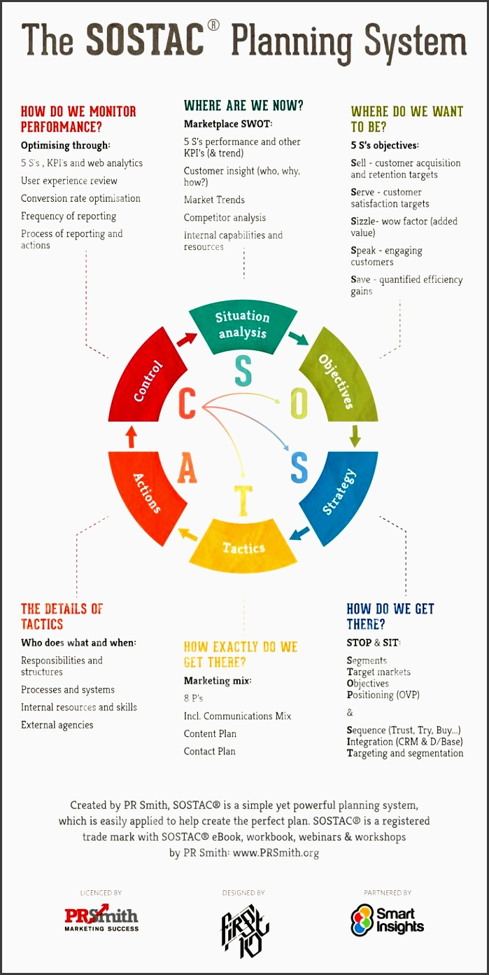sostac marketing plans infographic applying pr smith s sostac planning to digital marketing sostac is a marketing planning model originally developed