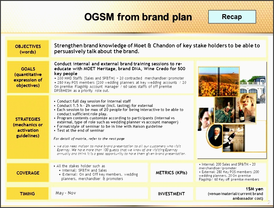 2 ogsm from brand plan goals quantitative expression of objectives conduct internal and external