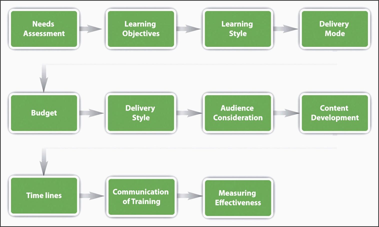 training program framework development